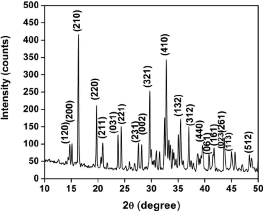 Powder X-ray diffraction pattern of potassium sodium