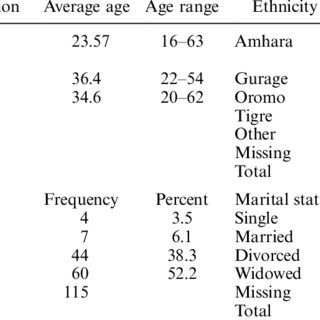 (PDF) Perceptions of mental illness in Ethiopia: A profile