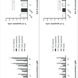 (PDF) Schisandrin B inhibits cell growth and induces