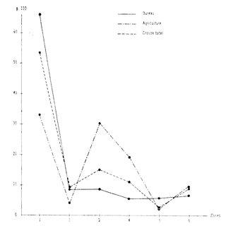 (PDF) Étude différentielle des caractères