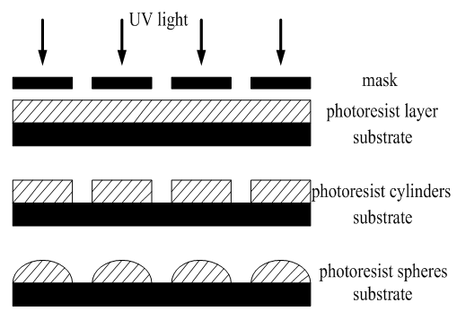 The process of microlens array fabrication by thermal
