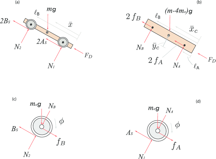 Free body diagram of the forces on (a) the assembled car