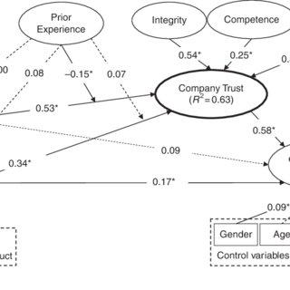 (PDF) Trust development and transfer in social commerce