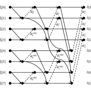 (PDF) Fast Ecoding/Decoding Algorithms for Reed-Solomon