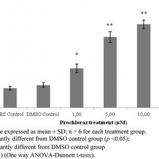 Cytotoxicity assessment by MTT assay in NRK-52E cells