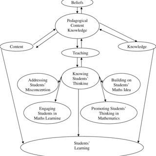 (PDF) The pedagogical content knowledge in mathematics