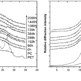 Carbonyl index as a function of exposure time for (a