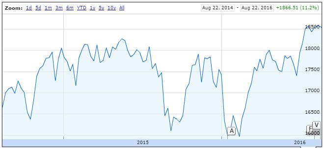 Dow Jones Daily Chart - Gallery Of Chart 2019