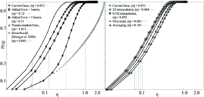 Cumulative distributions of η equation (3) for: (a) the
