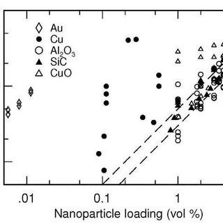 (PDF) Heat Transfer Enhancement by Nano Fluids
