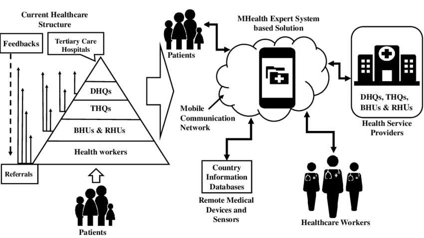 Comparison of current healthcare architecture and proposed