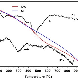 FTIR and FT-Raman spectra of LFNS nanocrystals (in