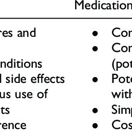 Factors to Consider in Selecting an Antidepressant