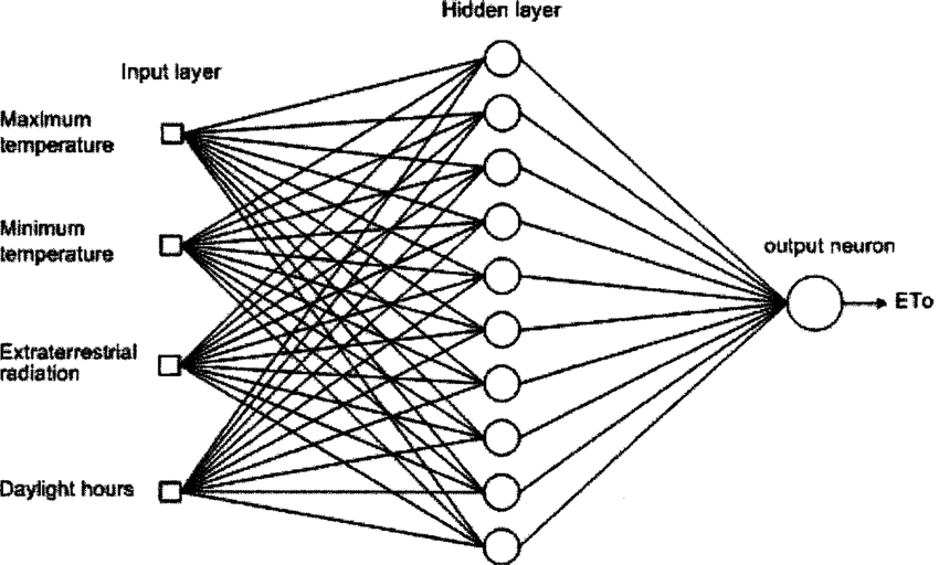 Block diagram showing the architecture of the neural