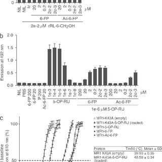 MR1 tetramer staining and MR1 up-regulation by 6-FP and Ac