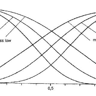 (PDF) Fuzzy Sets, Fuzzy Logic, Fuzzy Methods with Applications