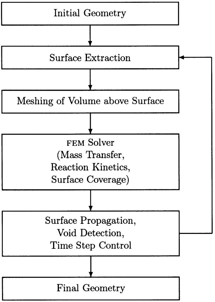 medium resolution of overview of the simulation logic