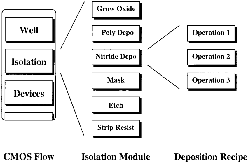 Hierarchical process flow representation. A recipe