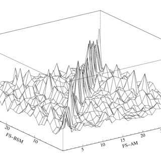 p-values from Ljung-Box Q-Statistics and Normality test of