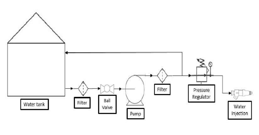 Schematic diagram of water injection rig for engine test