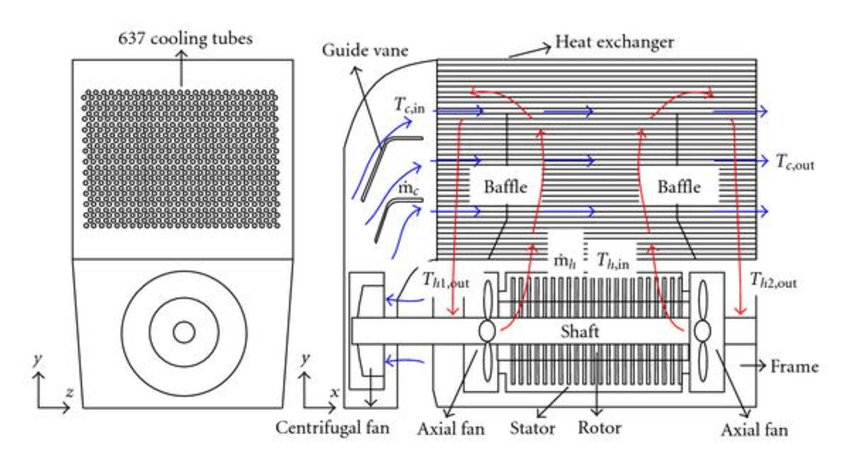 Schematic view of flow paths and components for the motor
