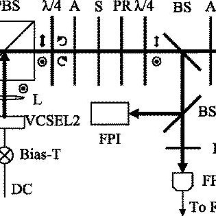 (PDF) A chip scale lin⊥lin quasi-bichromatic laser scheme