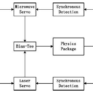 Block diagram of the FPGA-based CIC decimation filter: W