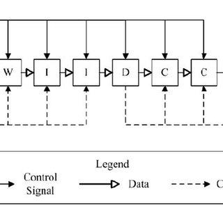 Block diagram of the FPGA-based CIC decimation filter: W