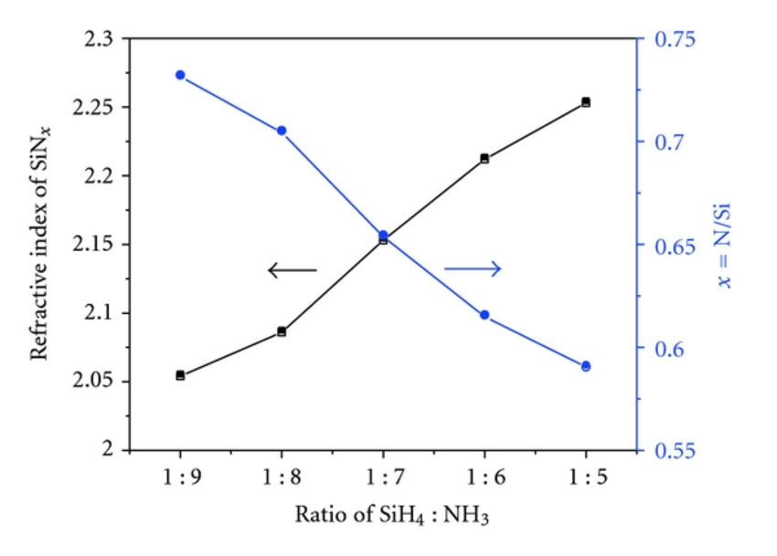 The refractive index and stoichiometry of SiNx varying