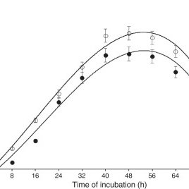 (A) Thin layer chromatography (TLC) for the separation of