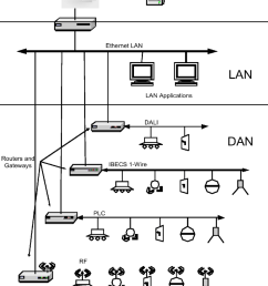 generalized system diagram showing relationship between the wan lan and multiple dans operating different subnets [ 850 x 1031 Pixel ]