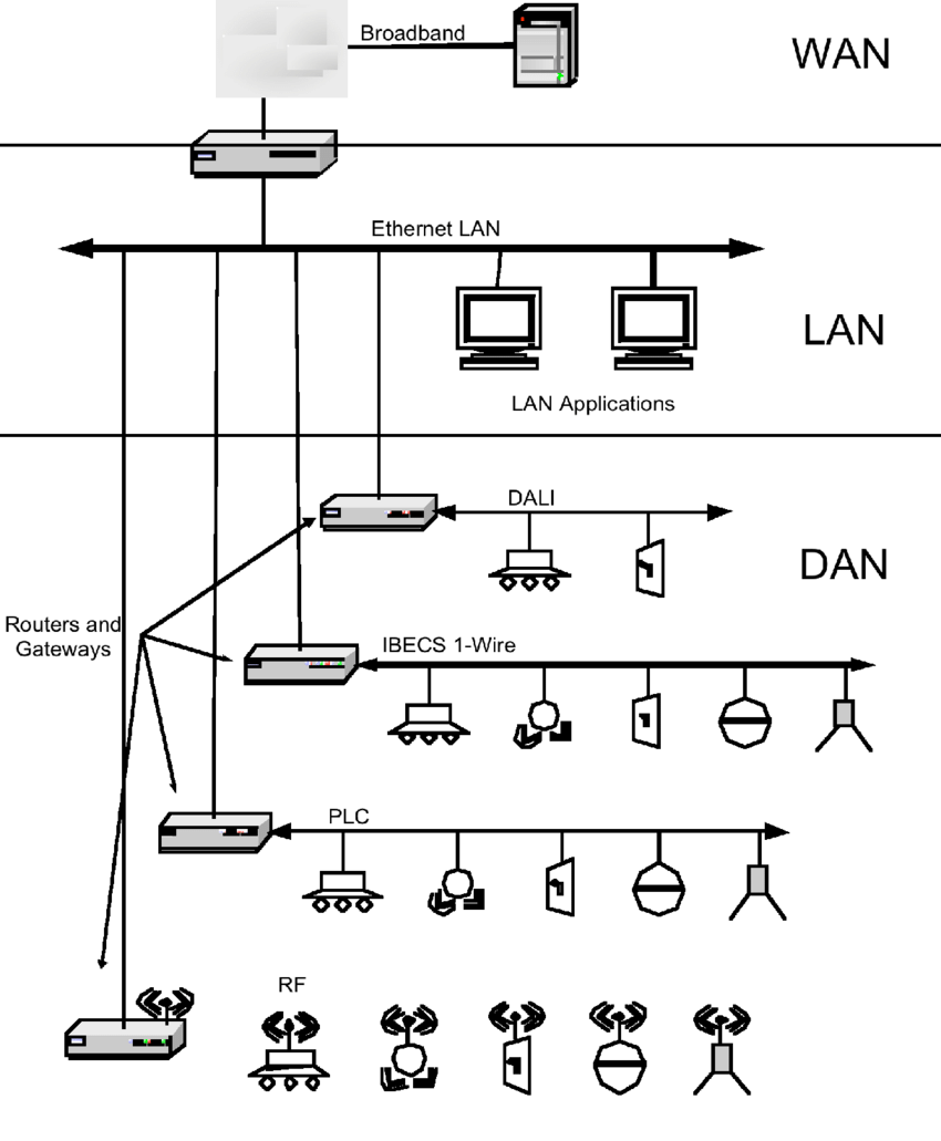 medium resolution of generalized system diagram showing relationship between the wan lan and multiple dans operating different subnets
