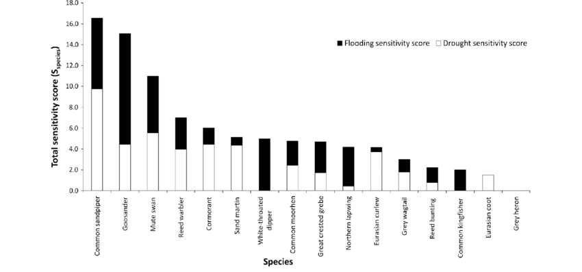 Plot showing total sensitivity scores (S total ) for 16