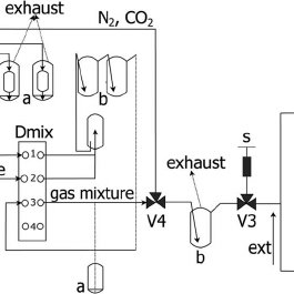 (PDF) Design and application of a versatile gas