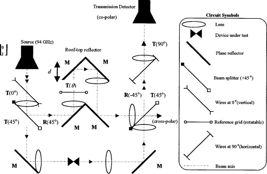 Null-balance transmissometer configuration. Circuit