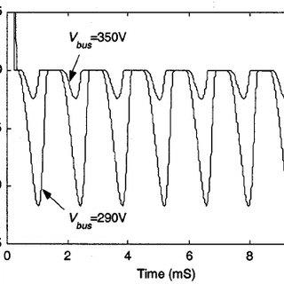 (PDF) IPM synchronous machine drive response to a single