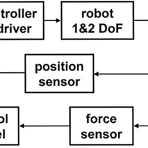 (PDF) Robotic Techniques for Upper Limb Evaluation and