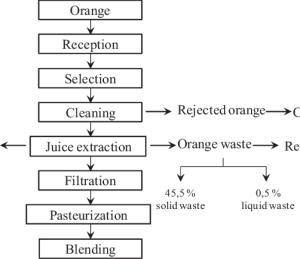 Flowchart showing orange juice process | Download