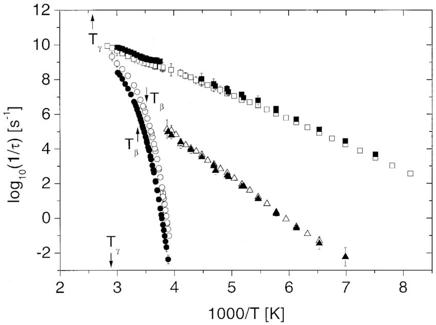 Arrhenius diagram, that is log 10 …1=½ † versus 1000/T