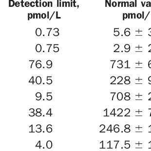 Results of Studies on Test Accuracy of BNP Tests for the