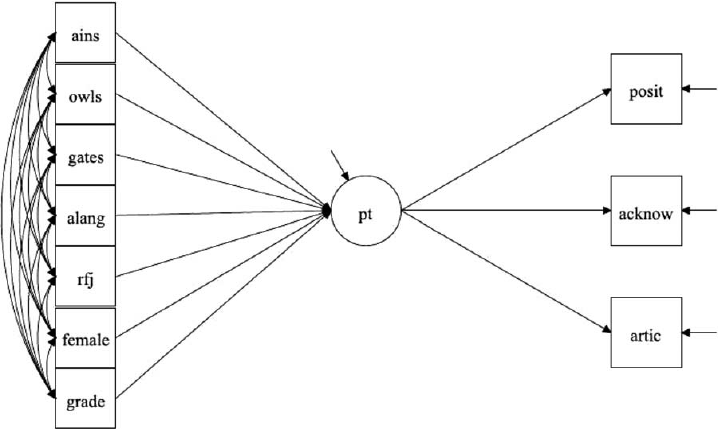 SEM Model of the Relationship Between a Latent Measure of