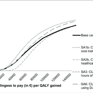 Acceptability curves of cost-utility (QALY) at 52 weeks
