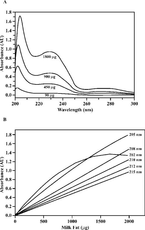 small resolution of a ultraviolet spectrum of milk samples with different milk fat content in absolute ethanol