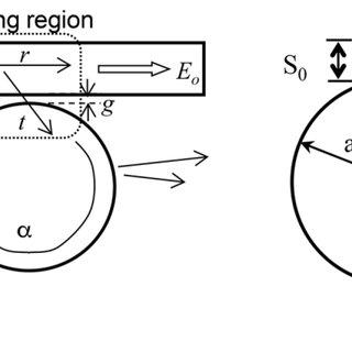 (PDF) Biosensing by WGM Microspherical Resonators