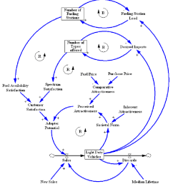 causal loop diagram showing the decision making process  [ 850 x 946 Pixel ]