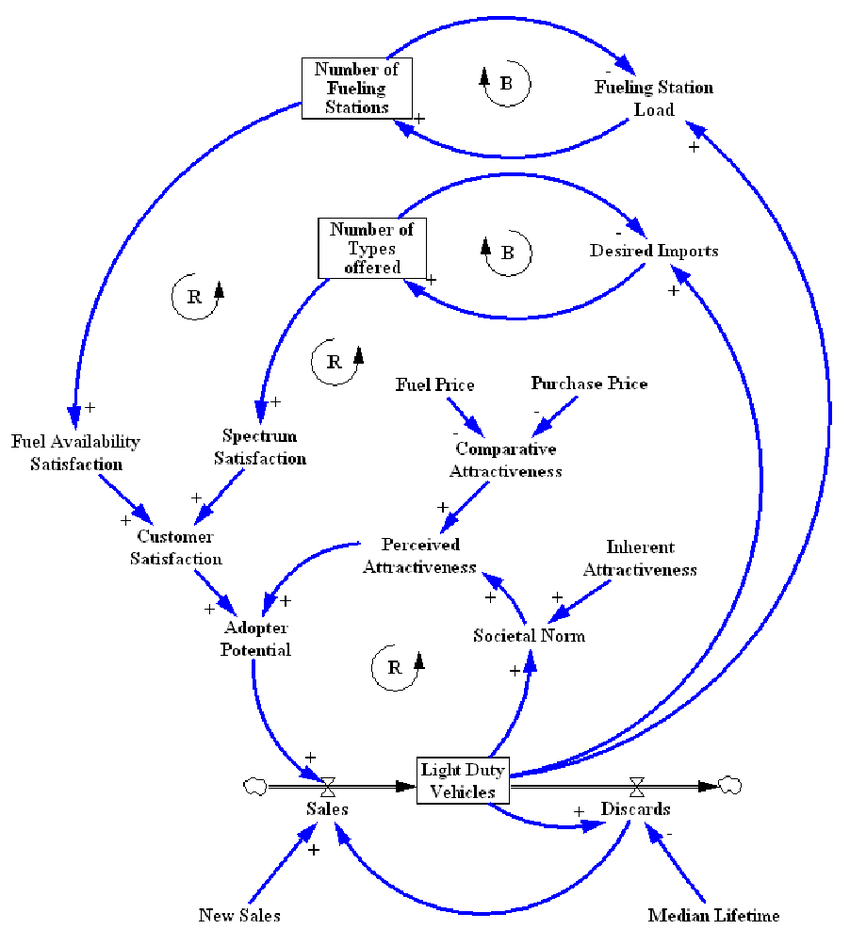 hight resolution of causal loop diagram showing the decision making process