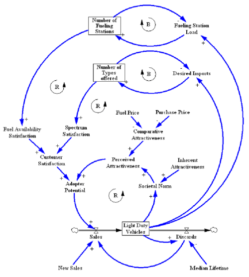 small resolution of causal loop diagram showing the decision making process