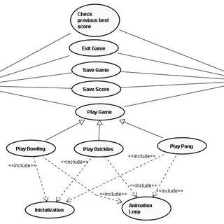 (PDF) Aplicação de uma Estratégia Incremental para o Teste