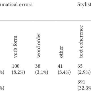 (PDF) The Complex Noun Phrase in Advanced Students' Writing