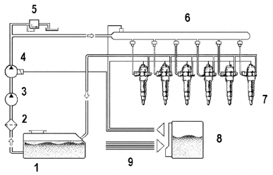 Common rail fuel system: 1. Fuel tank, 2. Fuel filter, 3